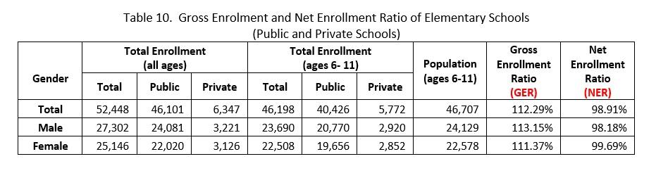 gross-enrolment-and-net-enrollment-ratio-of-elementary-schools