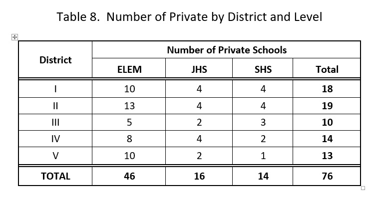 number-of-private-by-district-and-level-data