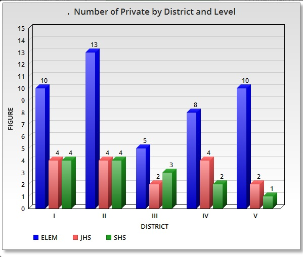 number-of-private-by-district-and-level