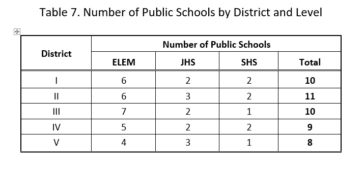 number-of-public-schools-by-district-and-level-data