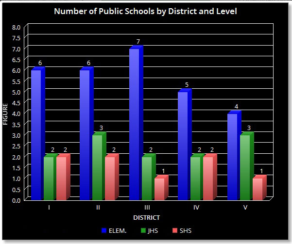 number-of-public-schools-by-district-and-level